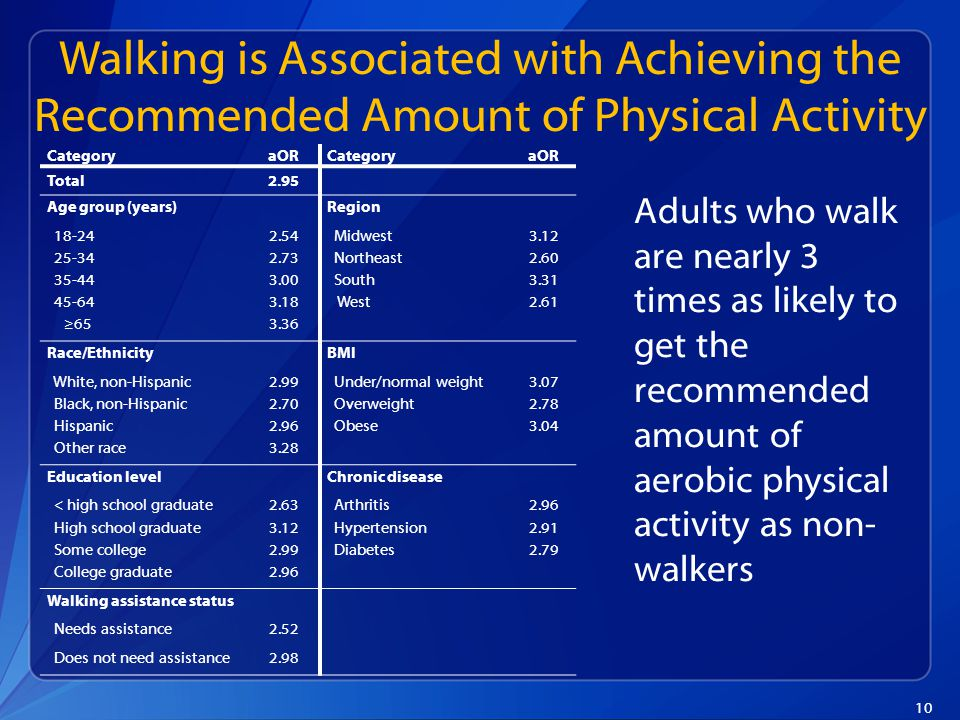 10 Walking is Associated with Achieving the Recommended Amount of Physical Activity CategoryaORCategoryaOR Total2.95 Age group (years) Region 18-242.54 Midwest3.12 25-342.73 Northeast2.60 35-443.00 South3.31 45-643.18 West2.61 ≥653.36 Race/Ethnicity BMI White, non-Hispanic2.99 Under/normal weight3.07 Black, non-Hispanic2.70 Overweight2.78 Hispanic2.96 Obese3.04 Other race3.28 Education level Chronic disease < high school graduate2.63 Arthritis2.96 High school graduate3.12 Hypertension2.91 Some college2.99 Diabetes2.79 College graduate2.96 Walking assistance status Needs assistance2.52 Does not need assistance2.98 Adults who walk are nearly 3 times as likely to get the recommended amount of aerobic physical activity as non- walkers