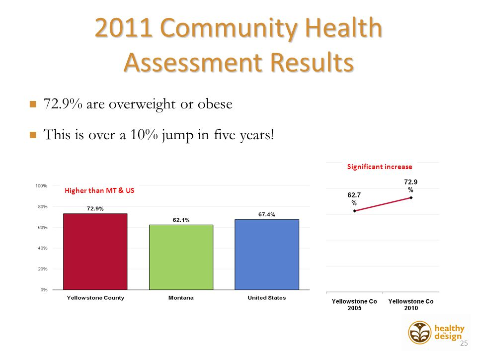 Higher than MT & US Significant increase 2011 Community Health Assessment Results 72.9% are overweight or obese This is over a 10% jump in five years.