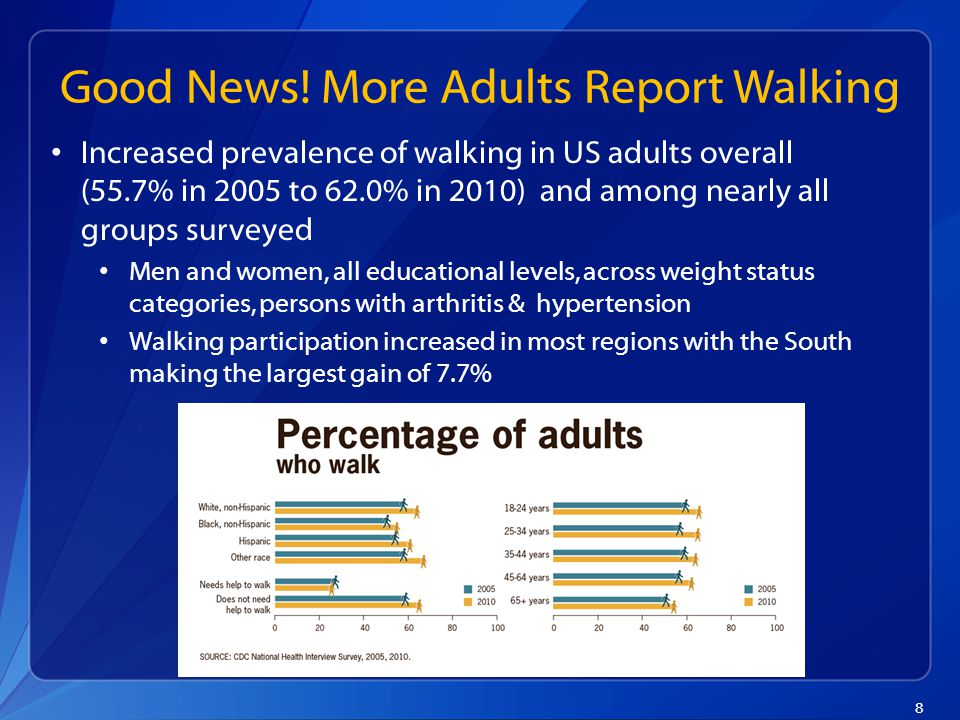9 Prevalence of Walkers among Adults Meeting the Aerobic Physical Activity Guideline 3.8%*2.6%* *significant increase