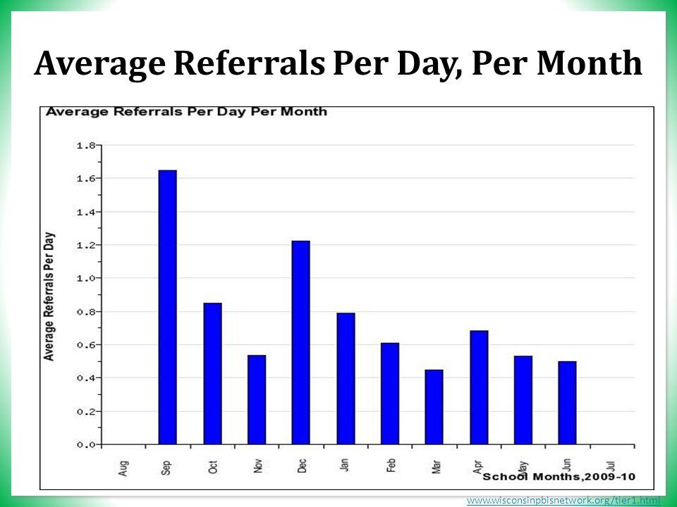 www.wisconsinpbisnetwork.org/tier1.html Average Referrals Per Day, Per Month