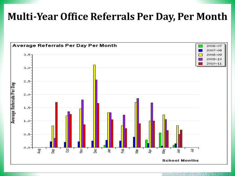 www.wisconsinpbisnetwork.org/tier1.html Multi-Year Office Referrals Per Day, Per Month