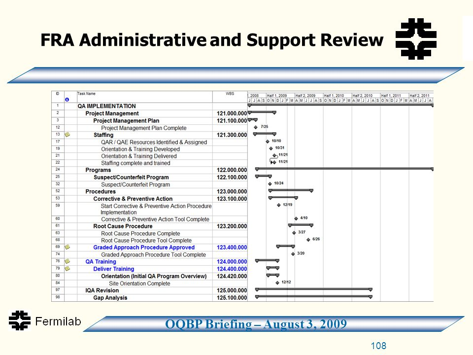 OQBP Briefing – August 3, 2009 108 FRA Administrative and Support Review