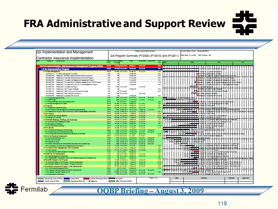 OQBP Briefing – August 3, 2009 FRA Administrative and Support Review 119