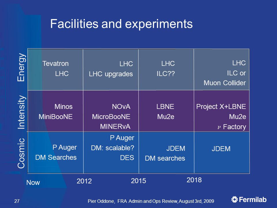 Facilities and experiments Pier Oddone, FRA Admin and Ops Review, August 3rd, 200927 Tevatron LHC LHC upgrades Minos MiniBooNE NOvA MicroBooNE MINERvA LHC ILC or Muon Collider Now 2015 LHC ILC .