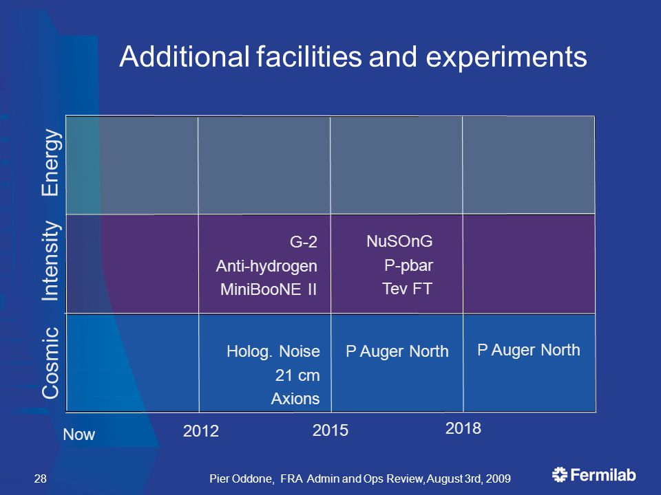 Additional facilities and experiments Pier Oddone, FRA Admin and Ops Review, August 3rd, 200928 G-2 Anti-hydrogen MiniBooNE II Now 2015 NuSOnG P-pbar Tev FT 2012 2018 Holog.