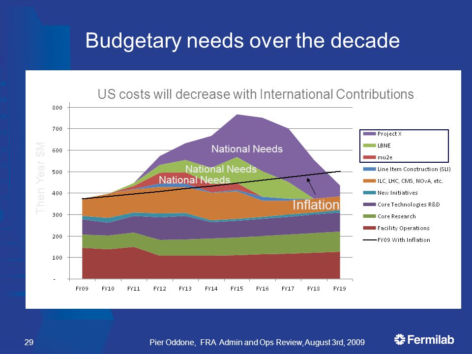 Budgetary needs over the decade Pier Oddone, FRA Admin and Ops Review, August 3rd, 200929 US costs will decrease with International Contributions.