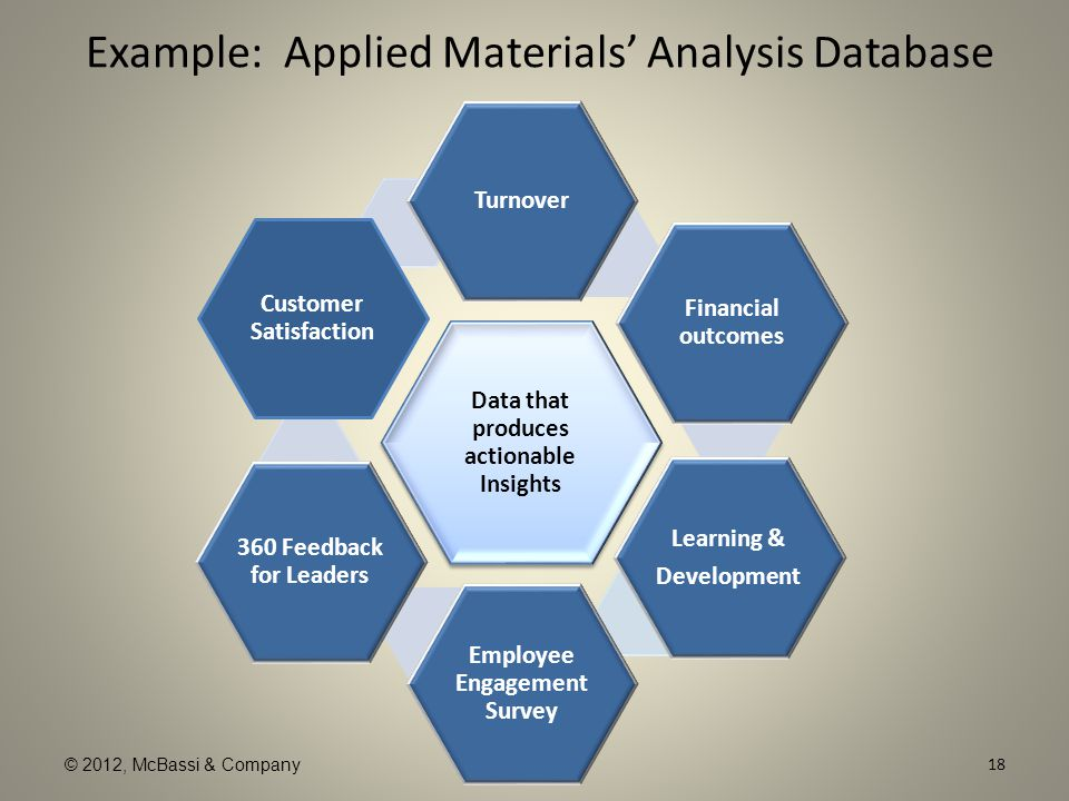© 2012, McBassi & Company Example: Applied Materials' Analysis Database Data that produces actionable Insights Turnover Financial outcomes Learning &