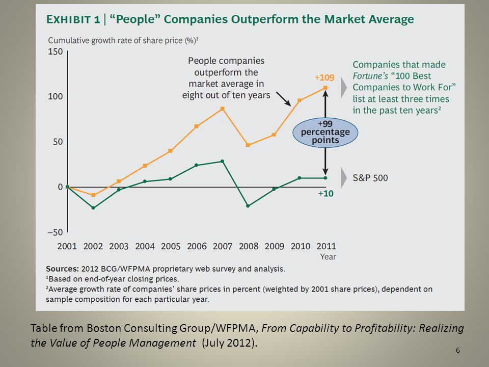 6 Table from Boston Consulting Group/WFPMA, From Capability to Profitability: Realizing the Value of People Management (July 2012).