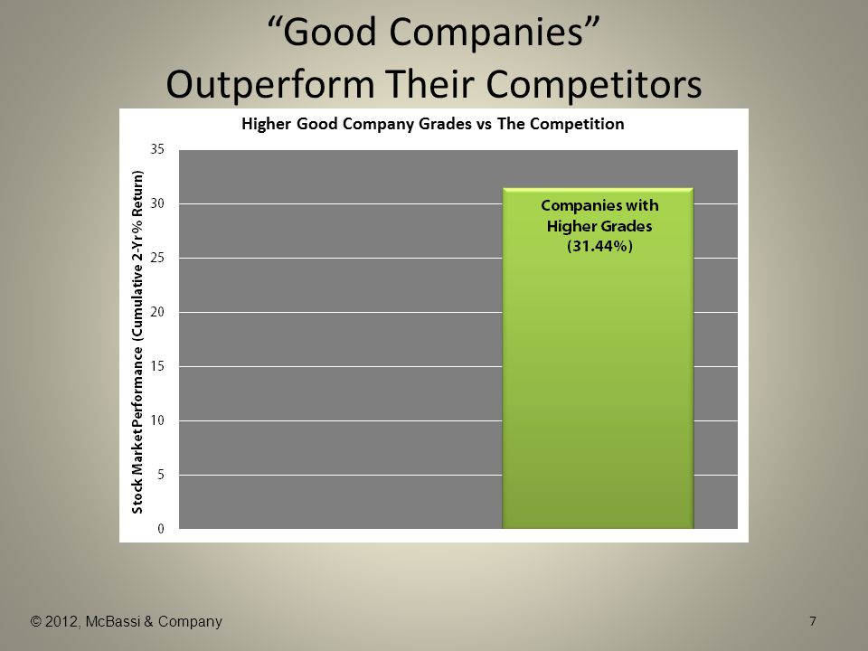© 2012, McBassi & Company Good Companies Outperform Their Competitors 8