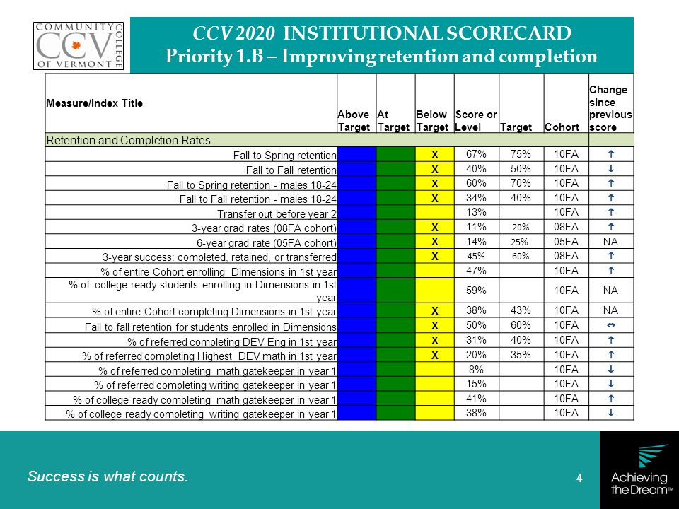 Success is what counts. 4 CCV 2020 INSTITUTIONAL SCORECARD Priority 1.B – Improving retention and completion Measure/Index Title Above Target At Targe