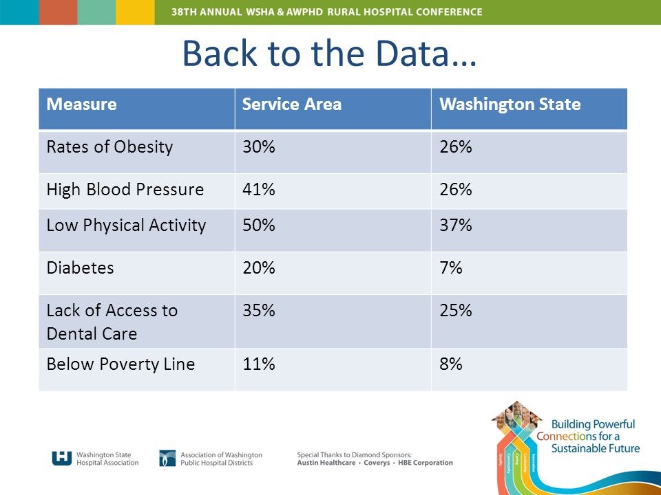 Back to the Data… MeasureService AreaWashington State Rates of Obesity30%26% High Blood Pressure41%26% Low Physical Activity50%37% Diabetes20%7% Lack of Access to Dental Care 35%25% Below Poverty Line11%8%