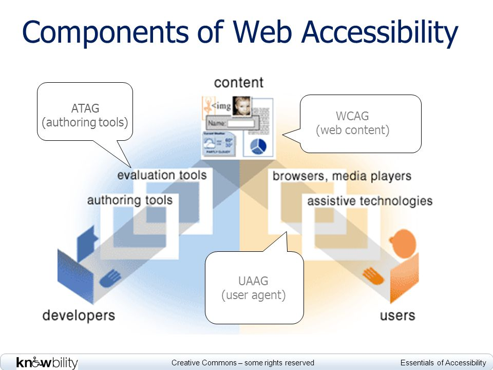Creative Commons – some rights reserved Essentials of Accessibility Components of Web Accessibility Diagram of the relationship between authoring and evaluation tools, Web content, and user agent tools such as browsers and assistive technologies.