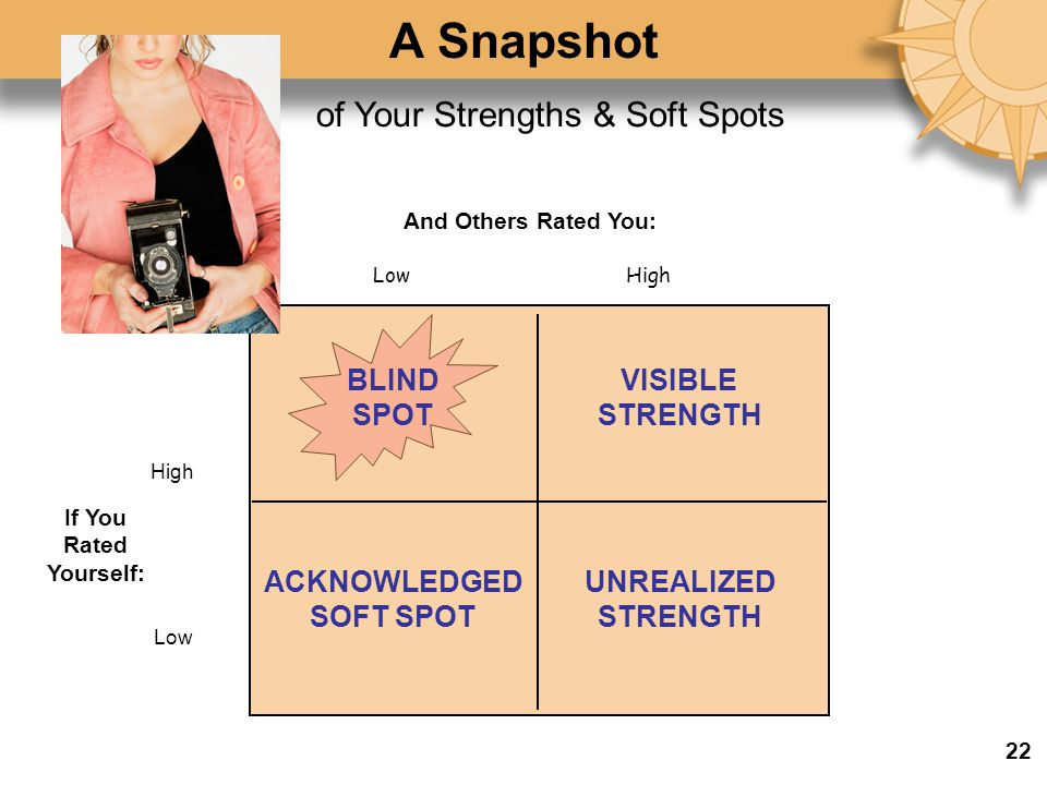 If You Rated Yourself: And Others Rated You: LowHigh Low BLIND SPOT VISIBLE STRENGTH ACKNOWLEDGED SOFT SPOT UNREALIZED STRENGTH of Your Strengths & Soft Spots A Snapshot 22