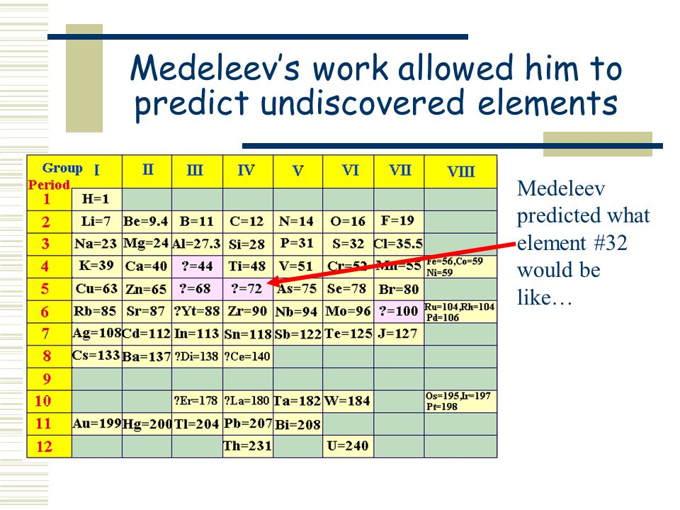 "How the Periodic Table got its name…  Meldeleev determined that the elements recurred at regular intervals.  He wrote, ""the properties of the elemen"