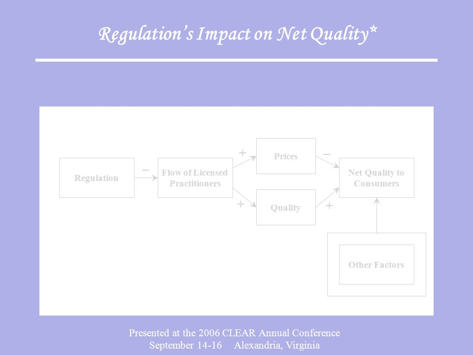 Presented at the 2006 CLEAR Annual Conference September 14-16 Alexandria, Virginia Regulation's Impact on Net Quality* – Regulation Other Factors Prices Quality Flow of Licensed Practitioners Net Quality to Consumers – + + +