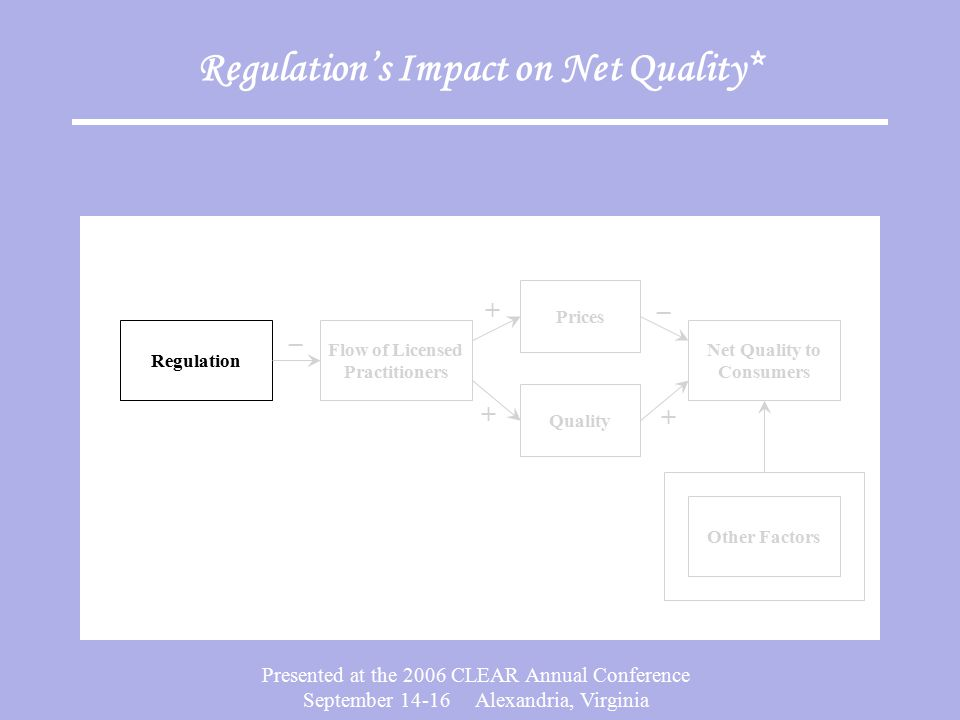 Presented at the 2006 CLEAR Annual Conference September 14-16 Alexandria, Virginia Regulation's Impact on Net Quality* – Regulation Other Factors Pric