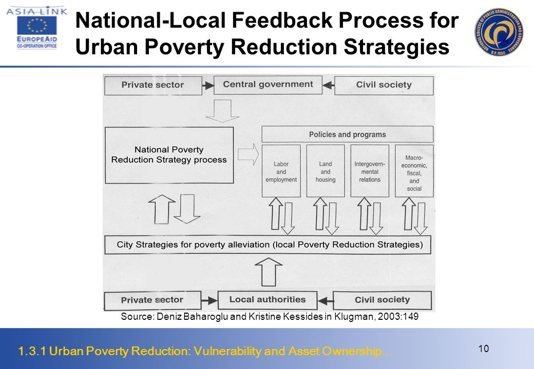 1.3.1 Urban Poverty Reduction: Vulnerability and Asset Ownership... 10 National-Local Feedback Process for Urban Poverty Reduction Strategies Source: