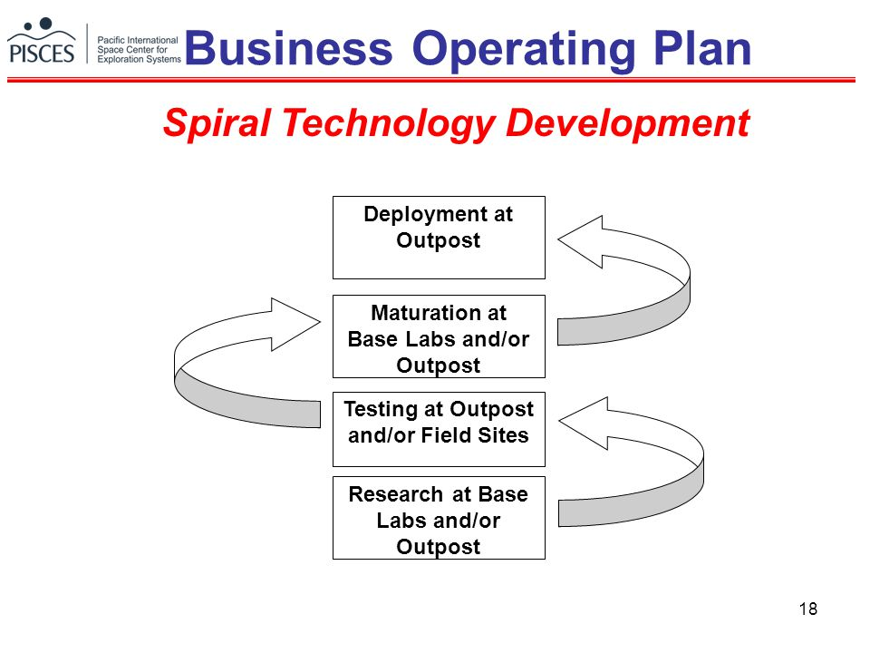 18 Spiral Technology Development Research at Base Labs and/or Outpost Testing at Outpost and/or Field Sites Maturation at Base Labs and/or Outpost Dep