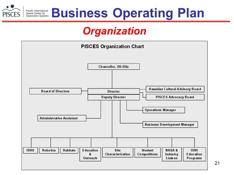 21 Organization Business Operating Plan