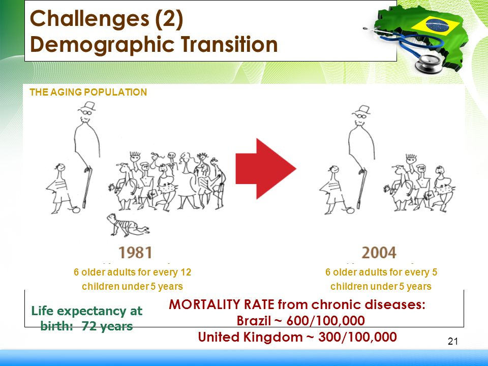 Challenges (2) Demographic Transition 21 Life expectancy at birth: 72 years MORTALITY RATE from chronic diseases: Brazil ~ 600/100,000 United Kingdom ~ 300/100,000 THE AGING POPULATION 6 older adults for every 12 children under 5 years 6 older adults for every 5 children under 5 years