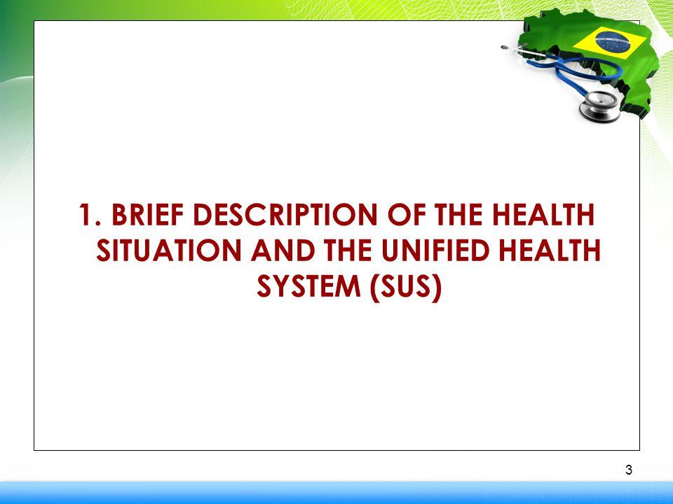 Integration of Care 3.
