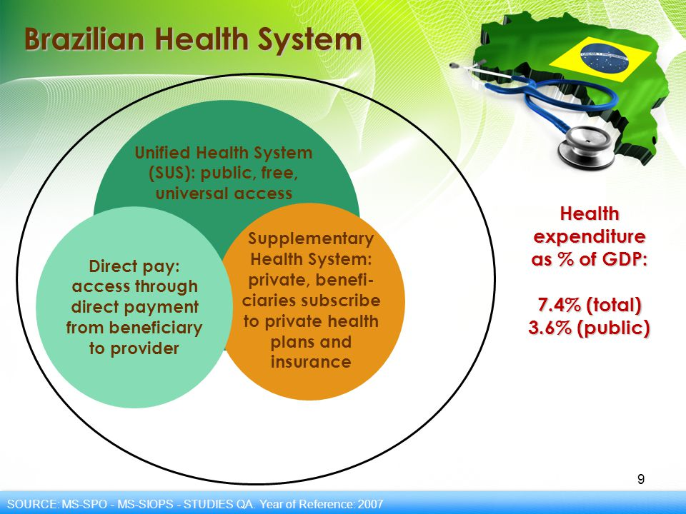 Integration of Health Care and SUS Services 10 Law 8080/90 Article 7, paragraph II: (...) comprehensive health care, defined as a continuous articulated set of individual and collective actions and preventive and curative services (...) Article 10 refers to organizational arrangements for local and regional networks operating through intermunicipal consortia and health districts to integrate and articulate resources and increase the coverage of actions.