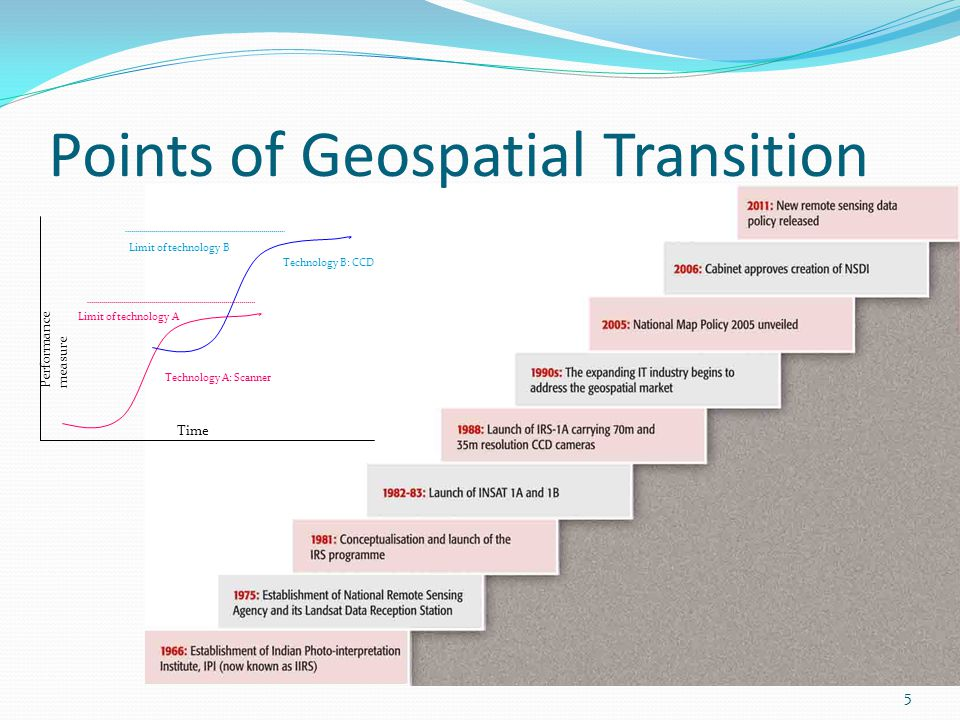 Points of Geospatial Transition Time Performance measure Technology A: Scanner Technology B: CCD Limit of technology A Limit of technology B 5