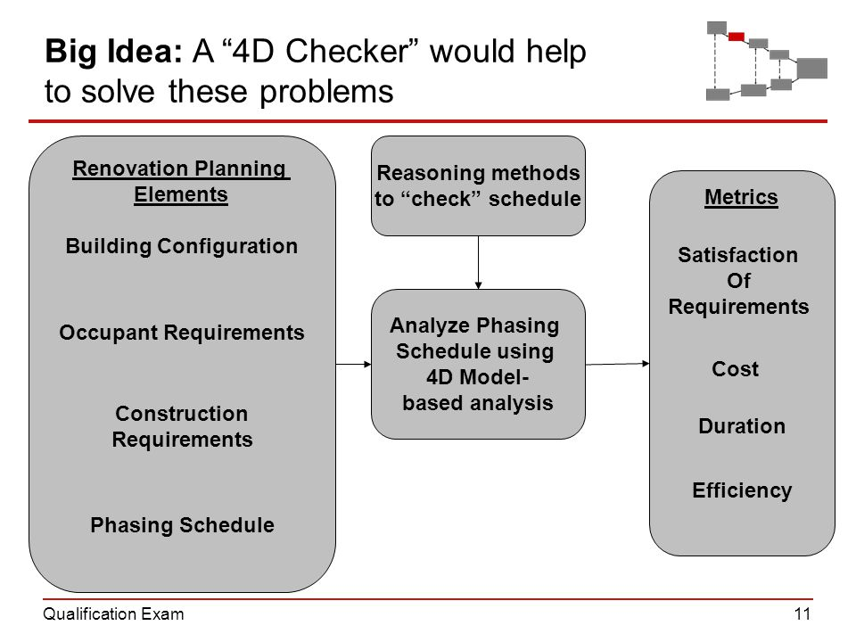 Qualification Exam11 Metrics Renovation Planning Elements Analyze Phasing Schedule using 4D Model- based analysis Reasoning methods to check schedule Occupant Requirements Construction Requirements Building Configuration Phasing Schedule Big Idea: A 4D Checker would help to solve these problems Satisfaction Of Requirements Cost Duration Efficiency