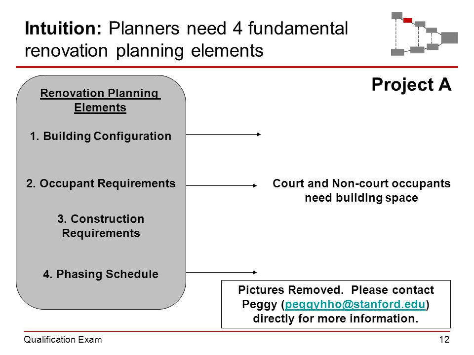 Qualification Exam12 Renovation Planning Elements 2. Occupant Requirements 3. Construction Requirements 1. Building Configuration 4. Phasing Schedule