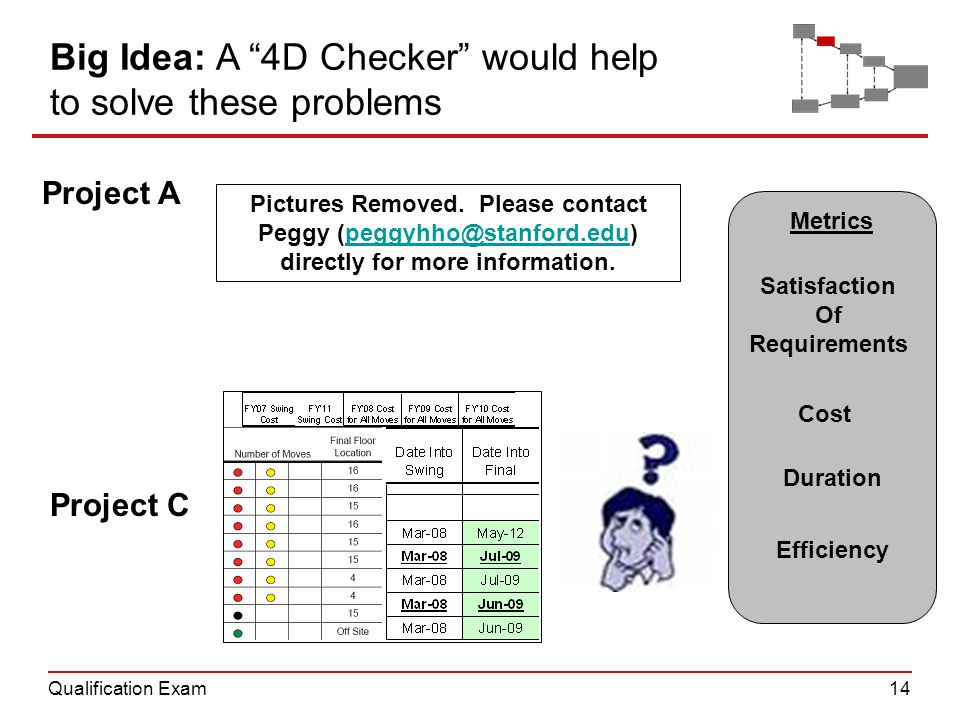 Qualification Exam14 Metrics Big Idea: A 4D Checker would help to solve these problems Satisfaction Of Requirements Cost Duration Efficiency Project C Project A Pictures Removed.