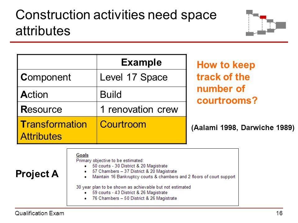 Qualification Exam16 Construction activities need space attributes Example ComponentLevel 17 Space ActionBuild Resource1 renovation crew Transformatio