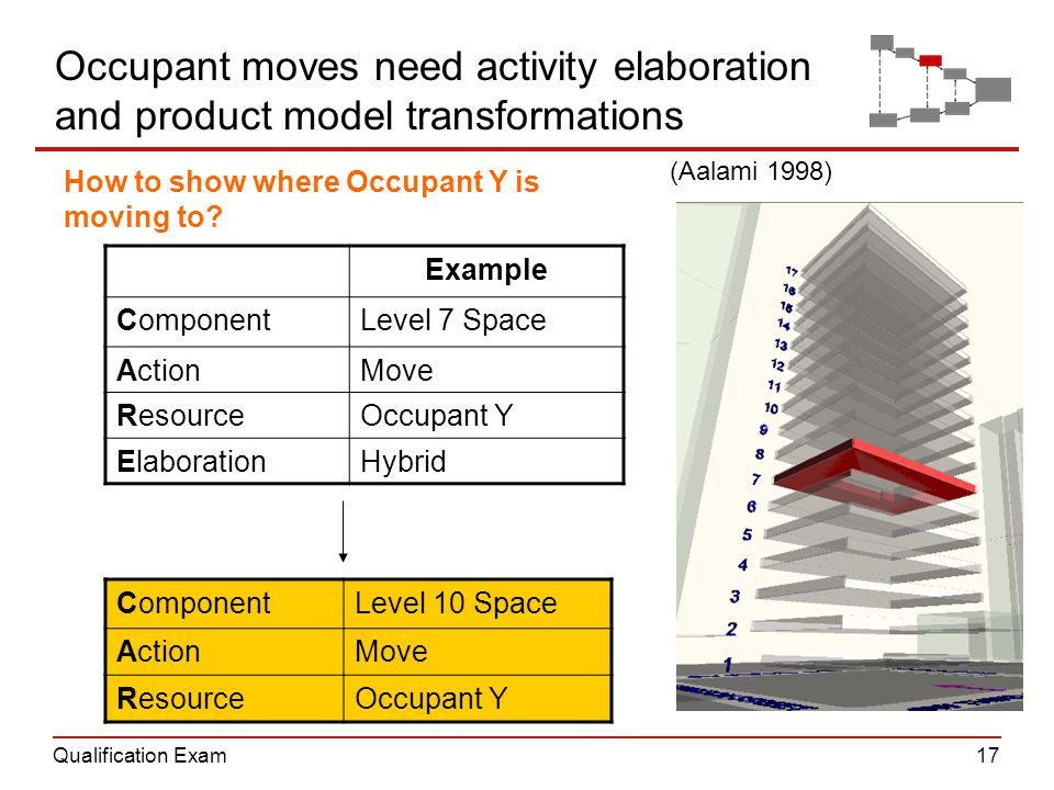 Qualification Exam17 Occupant moves need activity elaboration and product model transformations Example ComponentLevel 7 Space ActionMove ResourceOccu
