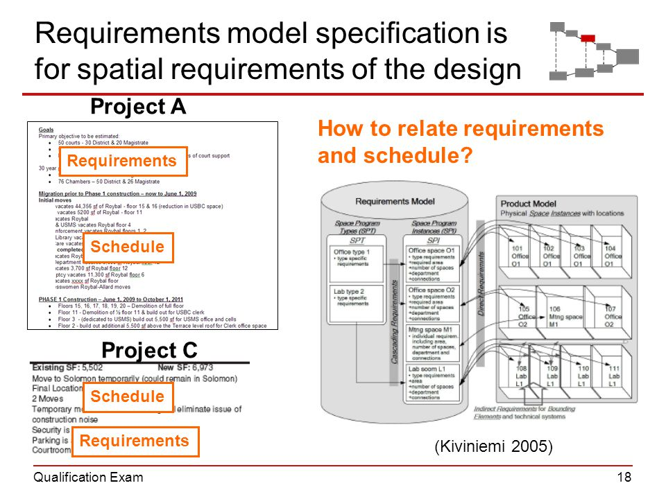 Qualification Exam18 (Kiviniemi 2005) Requirements model specification is for spatial requirements of the design How to relate requirements and schedule.