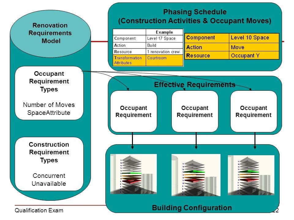 Qualification Exam22 Effective Requirements Occupant Requirement Occupant Requirement Occupant Requirement Renovation Requirements Model Phasing Sched