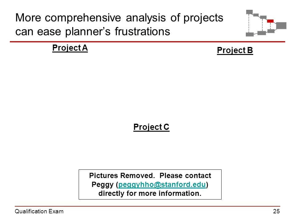 Qualification Exam25 Project A Project B Project C More comprehensive analysis of projects can ease planner's frustrations Pictures Removed.