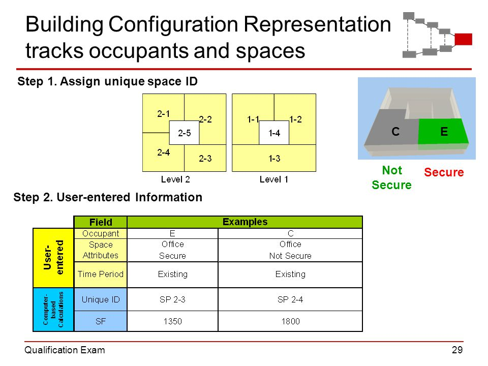 Qualification Exam29 Building Configuration Representation tracks occupants and spaces Step 1. Assign unique space ID Step 2. User-entered Information