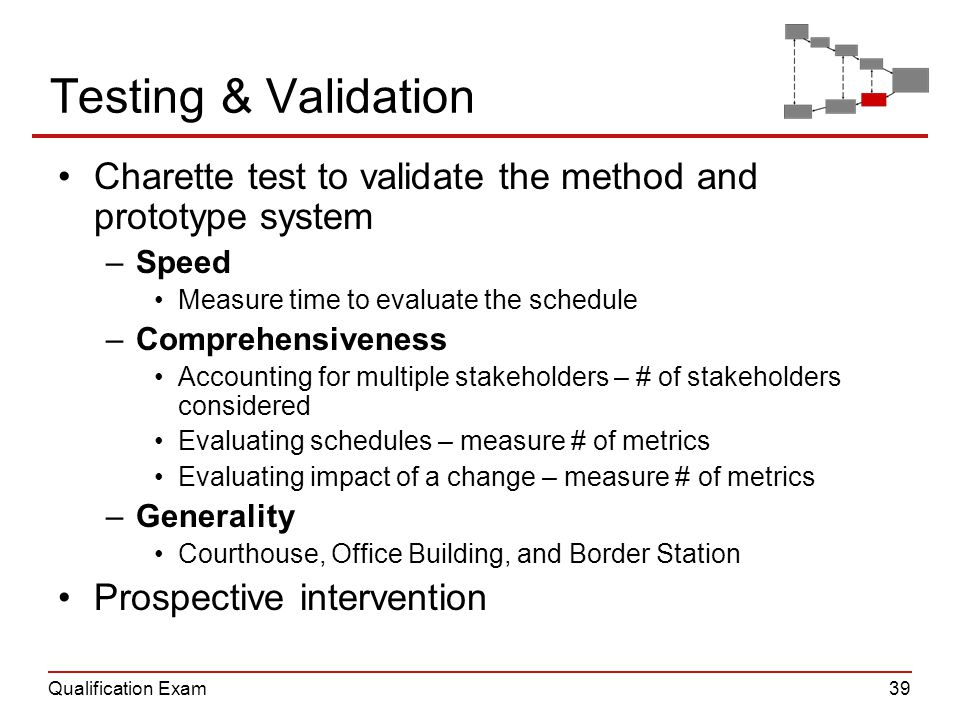 Qualification Exam39 Testing & Validation Charette test to validate the method and prototype system –Speed Measure time to evaluate the schedule –Comp