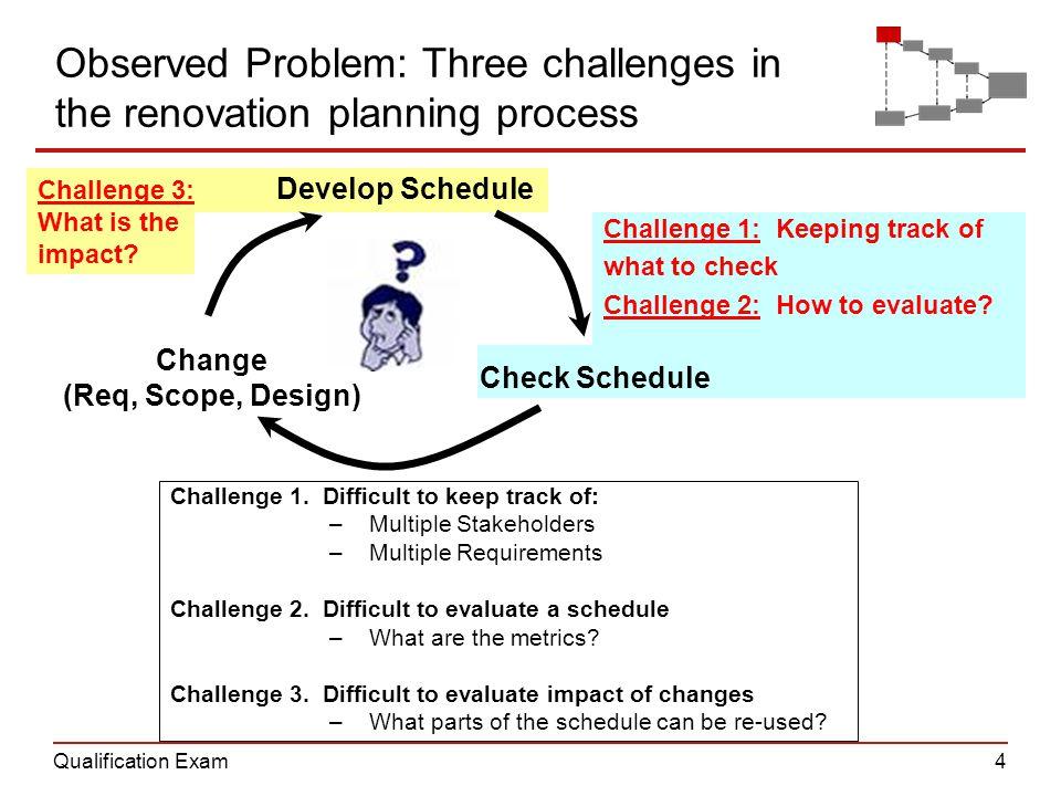 Qualification Exam4 Observed Problem: Three challenges in the renovation planning process Develop Schedule Check Schedule Change (Req, Scope, Design)