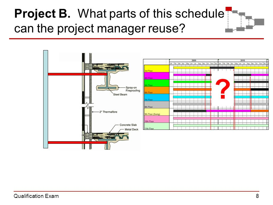 Qualification Exam8 Project B. What parts of this schedule can the project manager reuse