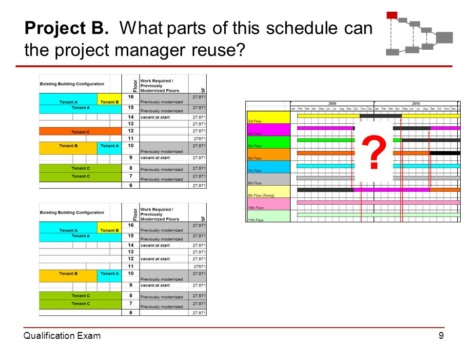 Qualification Exam9 Project B. What parts of this schedule can the project manager reuse