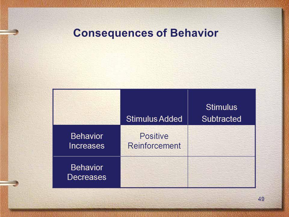 49 Consequences of Behavior Stimulus Added Stimulus Subtracted Behavior Increases Positive Reinforcement Behavior Decreases