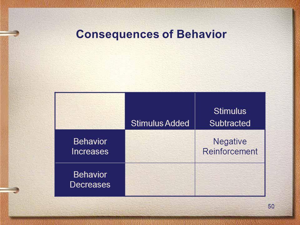 50 Consequences of Behavior Stimulus Added Stimulus Subtracted Behavior Increases Negative Reinforcement Behavior Decreases