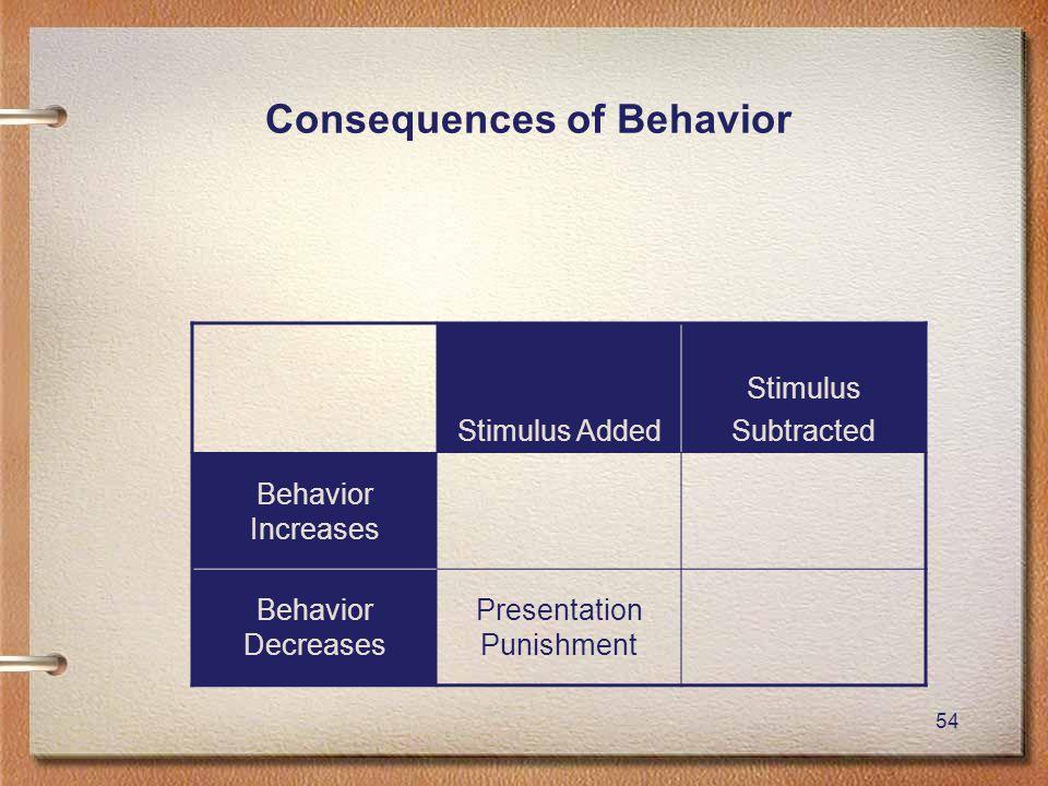54 Consequences of Behavior Stimulus Added Stimulus Subtracted Behavior Increases Behavior Decreases Presentation Punishment