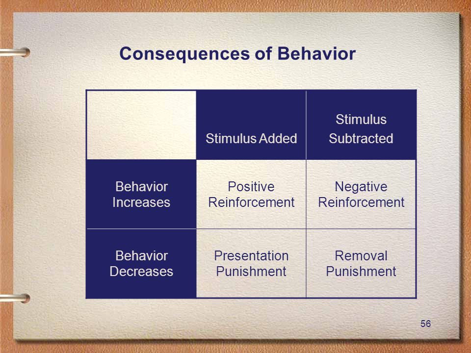 56 Consequences of Behavior Stimulus Added Stimulus Subtracted Behavior Increases Positive Reinforcement Negative Reinforcement Behavior Decreases Pre