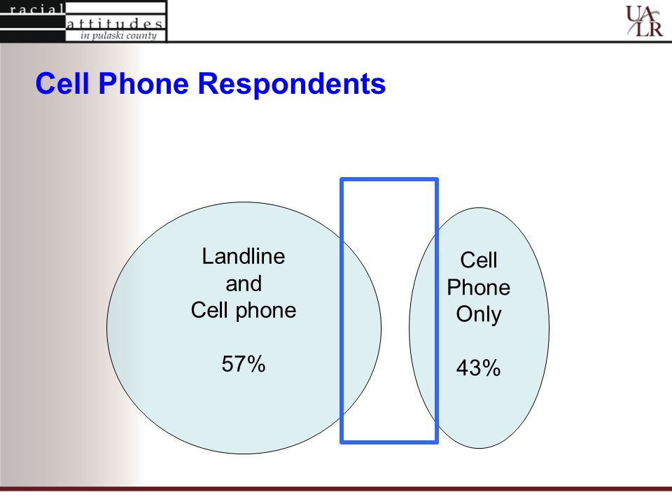 Cell Phone Only 43% Landline and Cell phone 57% Cell Phone Respondents