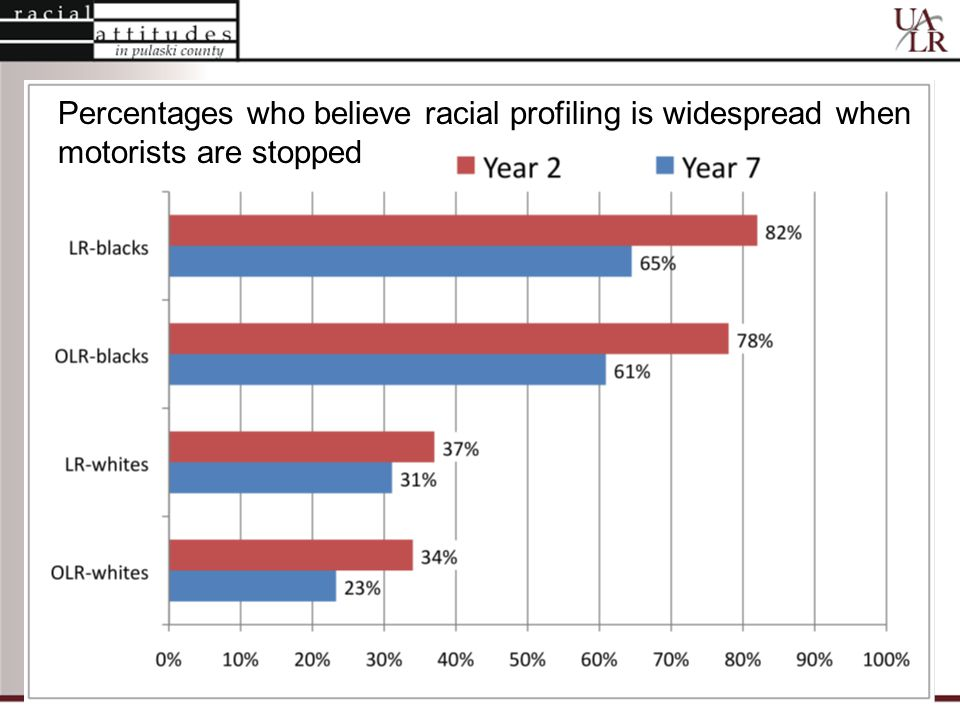 Percentages who believe racial profiling is widespread when motorists are stopped