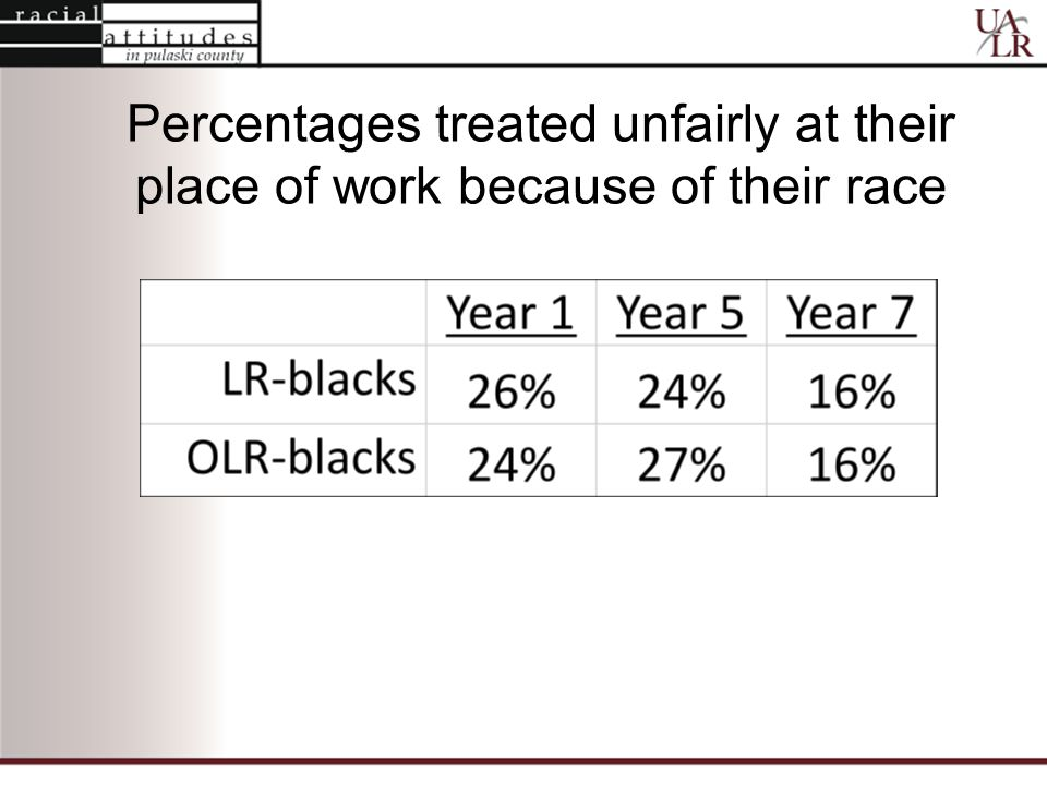 Percentages treated unfairly at their place of work because of their race