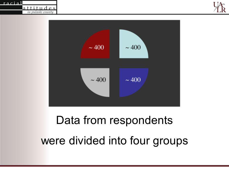 Data from respondents were divided into four groups