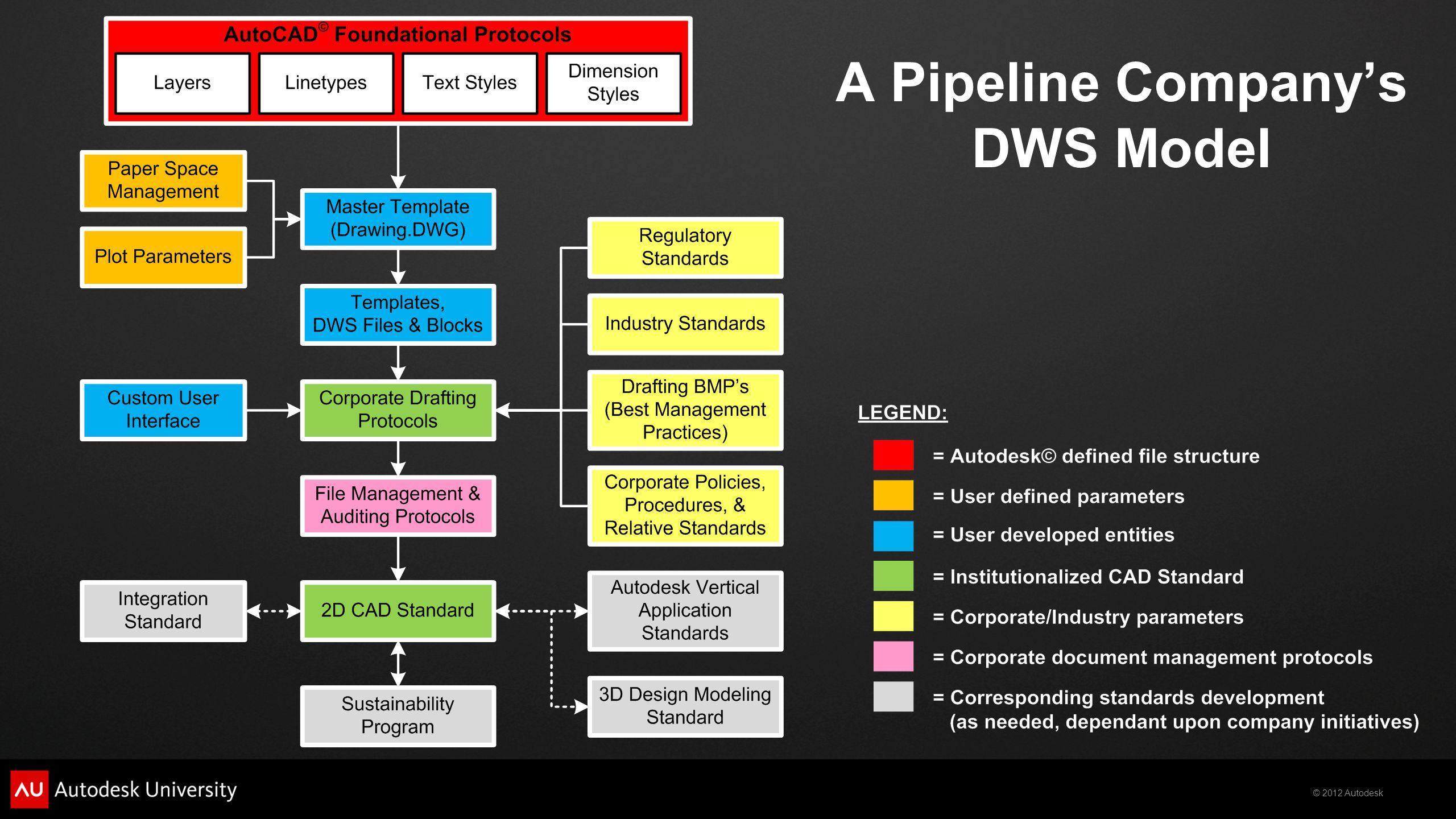 © 2012 Autodesk A Pipeline Company's DWS Model