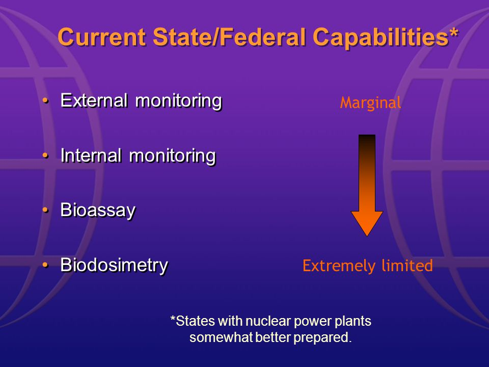 Current State/Federal Capabilities* External monitoring Internal monitoring Bioassay Biodosimetry External monitoring Internal monitoring Bioassay Biodosimetry Marginal Extremely limited *States with nuclear power plants somewhat better prepared.